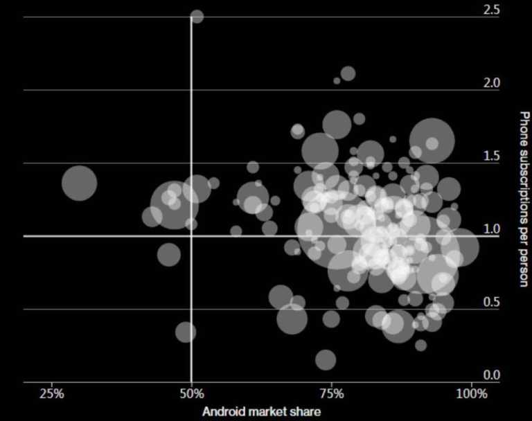 GLOBAL SMARTPHONE USAGE AND MARET SHARE