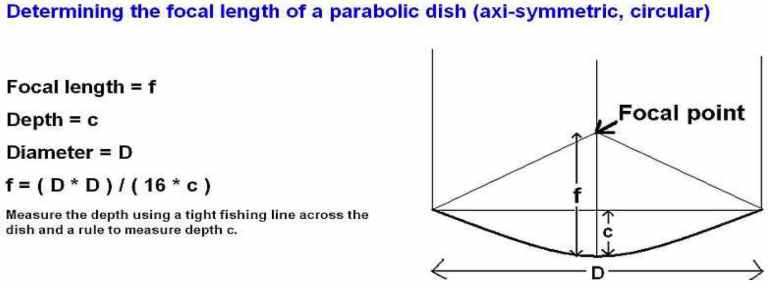 how to determine the focal length of a parabolic dish
