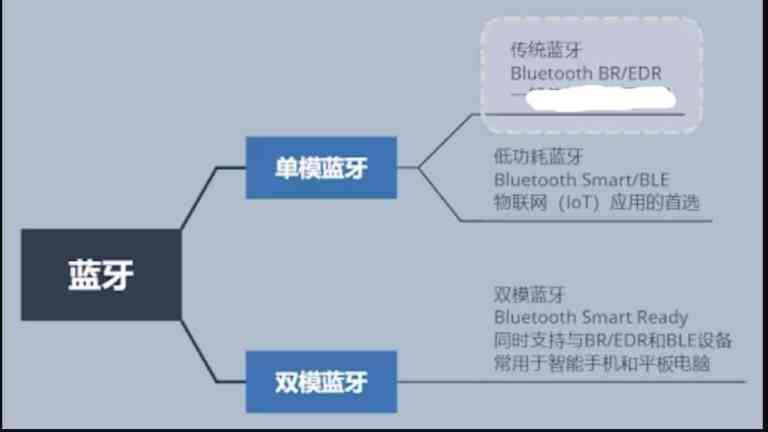 infographic for types of bluetooth knobs