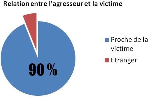pourcentage-agresseur