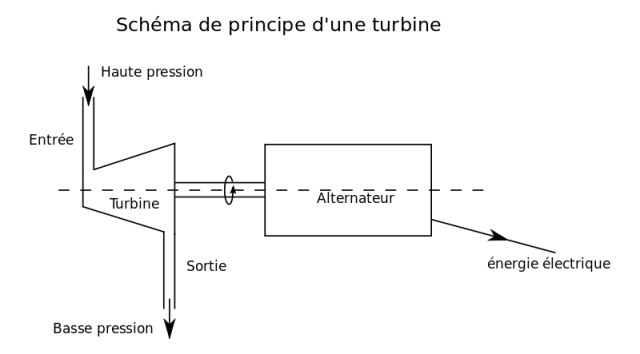turbine_vap