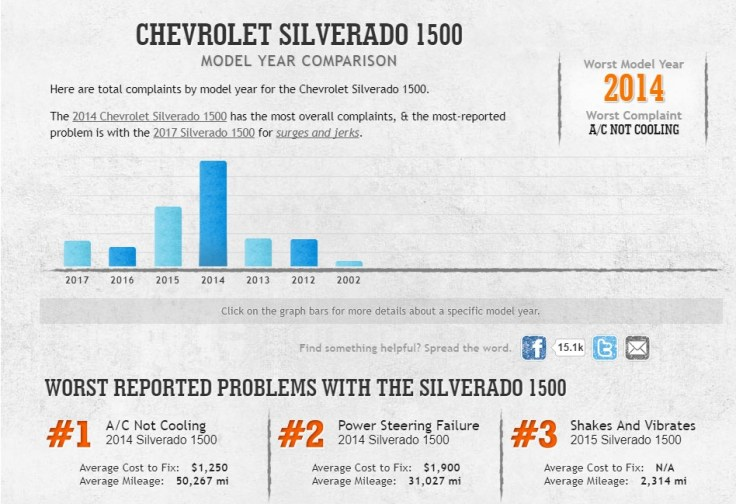 Chevy Silverado Car Complaints