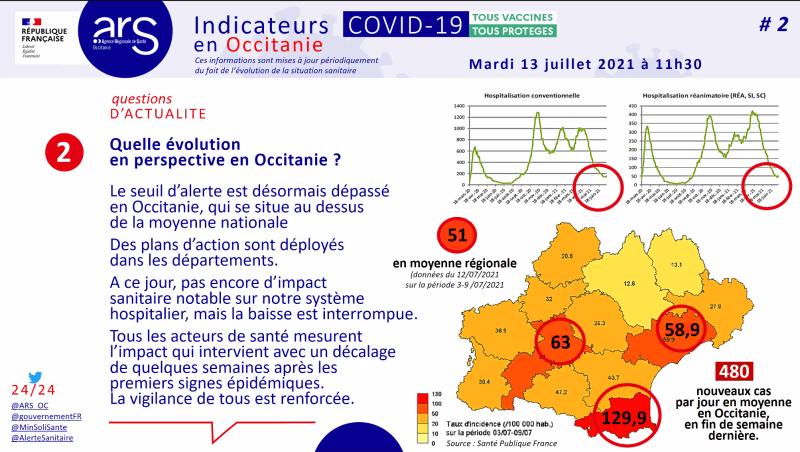 Occitanie, seuil d'alerte dépassé 13 juillet 2021