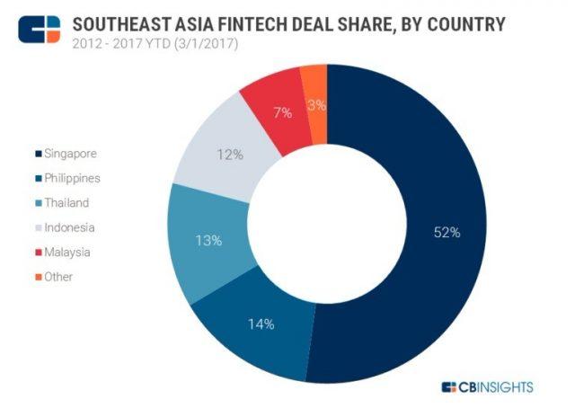 fintech asia deal share