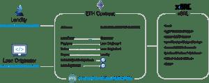 Lendity Ethereum Contract