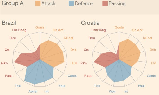 Nguồn: http://blogs.ft.com/ftdata/2014/06/11/interactive-explore-the-statistical-identity-of-every-team-at-the-world-cup/