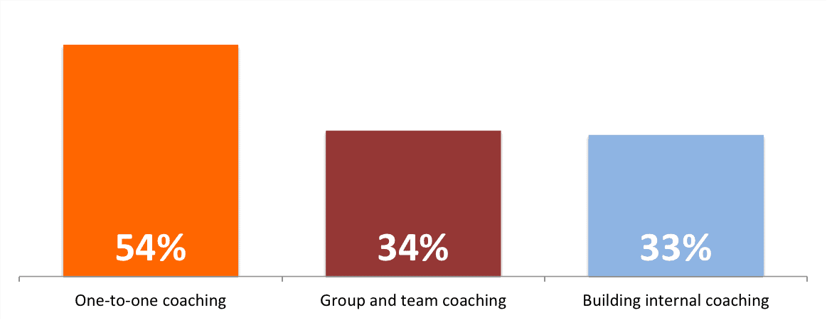 Internal coaching chart