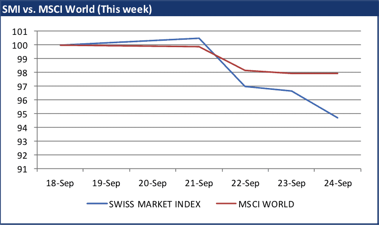 SMI vs MSCI - 25.09.15_month