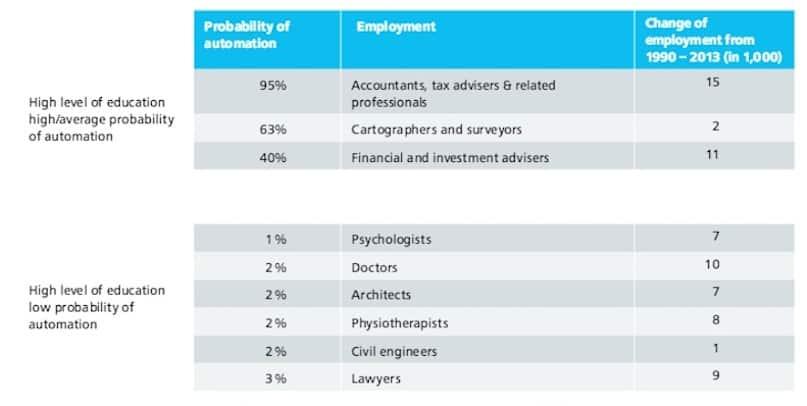 Swiss jobs at risk Deloitte analysis high education