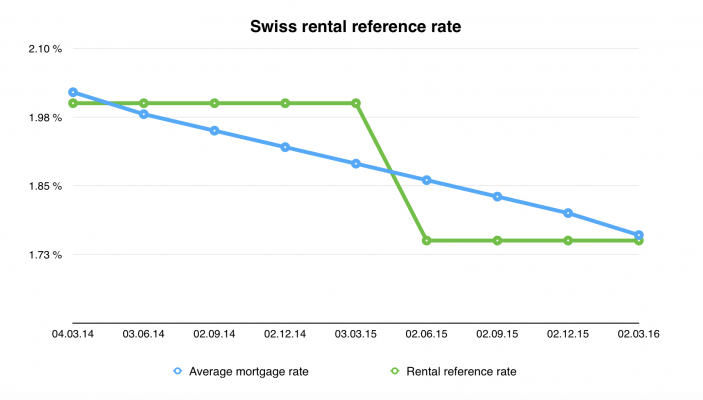 rental reference rate 2 march 2016