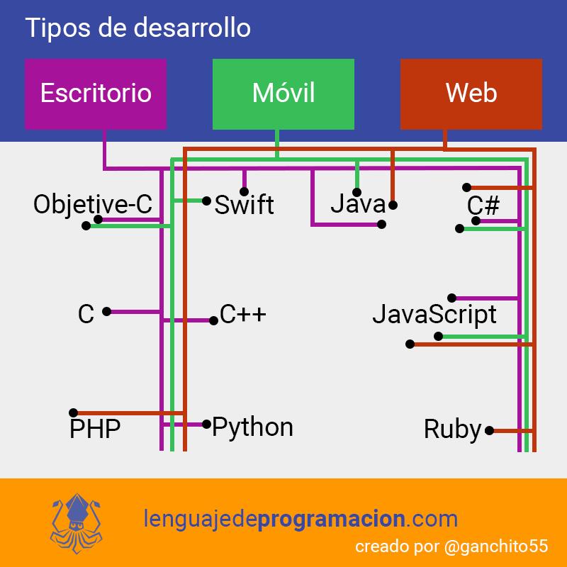 Infografia de lenguajes de programacion