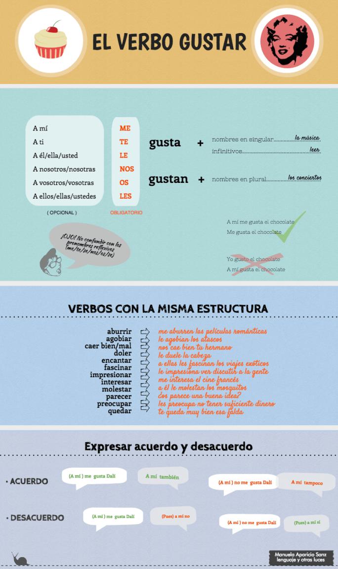 verbo gustar
