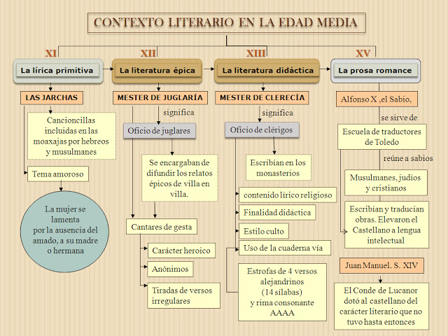Esquemas Y Resúmenes De Literatura La Edad Media Lenguaje Y Otras Luces