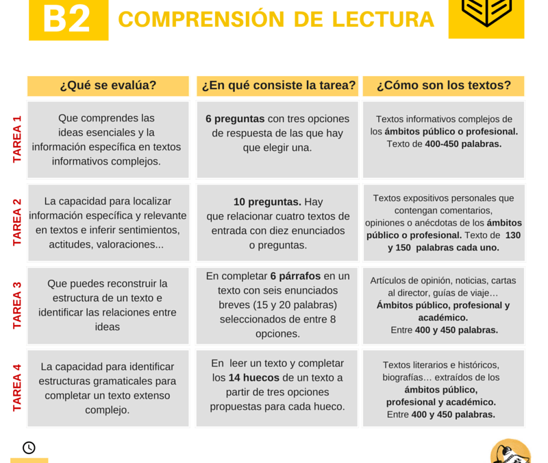 DELE B2: comprensión de lectura. Modelos de examen y consejos