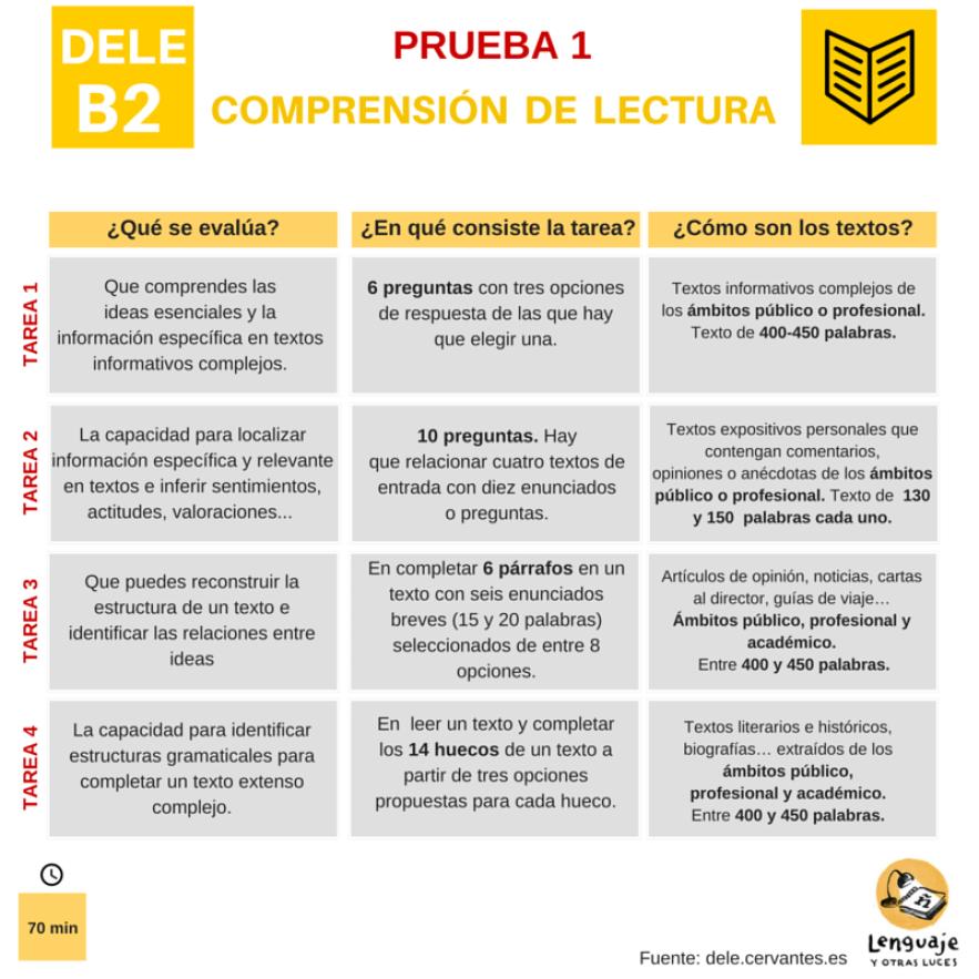 Diploma DELE B2. Comprension de lectura. Estructura examen