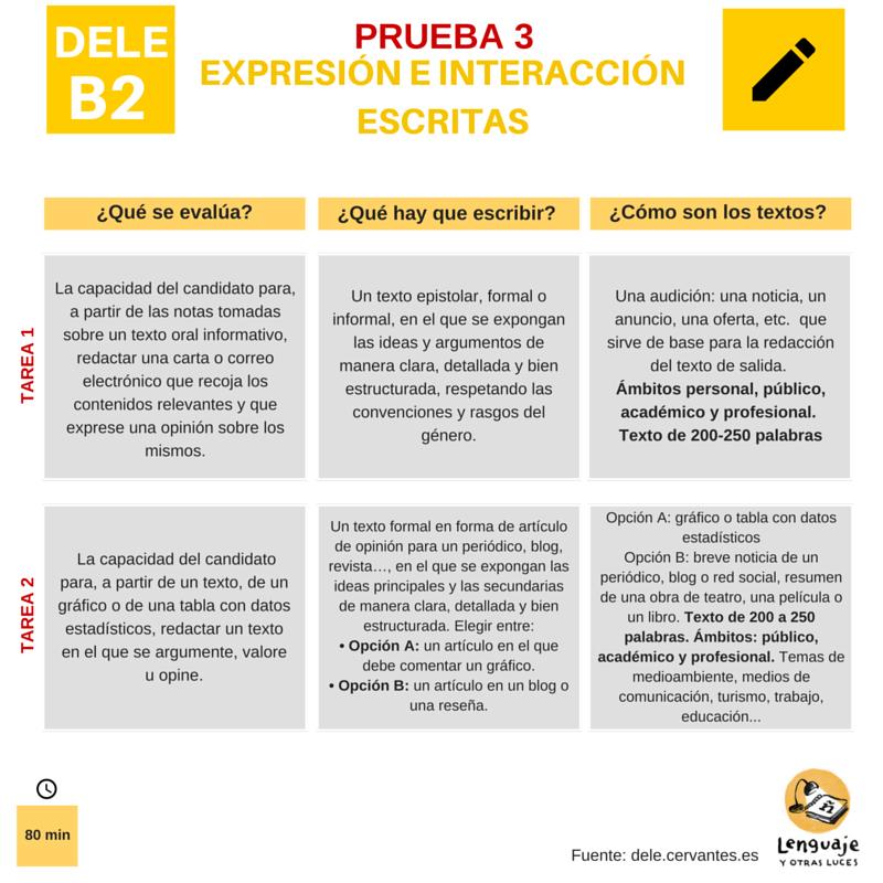 DELE B2: expresión e interacción escritas. Modelos de examen y consejos