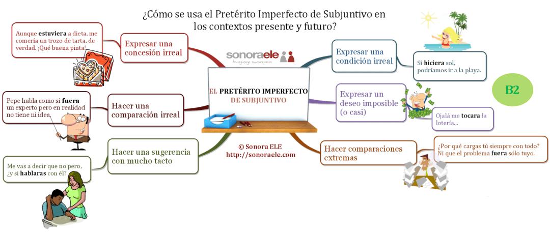 usos del pretérito imperfecto de subjuntivo