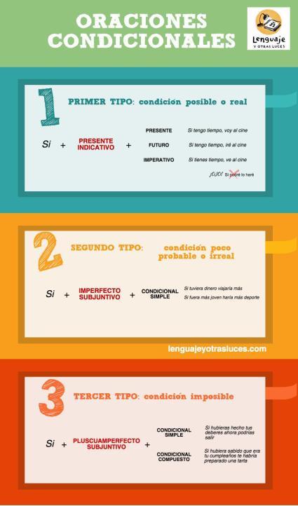 Oraciones condicionales en español