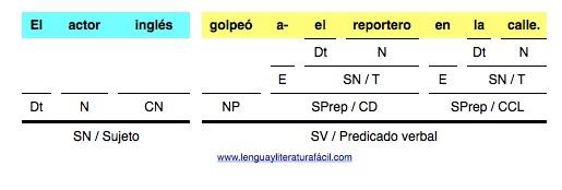 oración simple analizada 1