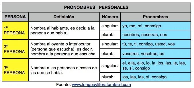 pronombres personales definición, cuáles son, tipos, tónico y átono