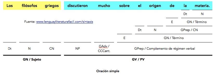 Análisis Sintáctico De Oraciones Simples Con Complemento Régimen Lengua Y Literatura Fácil