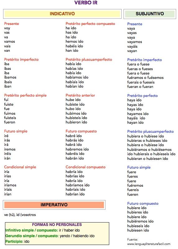 conjugación del verbo ir