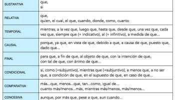 Nexos Temporales Lengua Y Literatura Fácil
