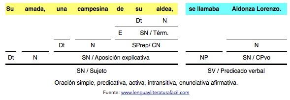 894298826727 Análisis de oraciones simples (con predicativo y aposición) - LENGUA ...