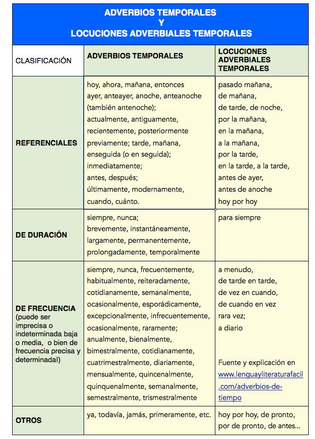 Adverbios De Tiempo Lengua Y Literatura Fácil