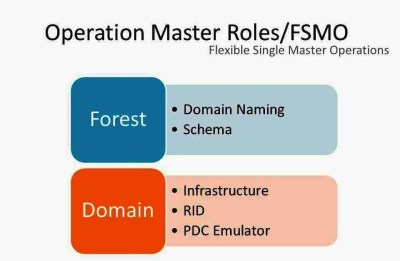 Operation Master Roles