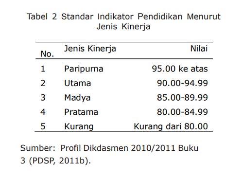 Contoh tabel