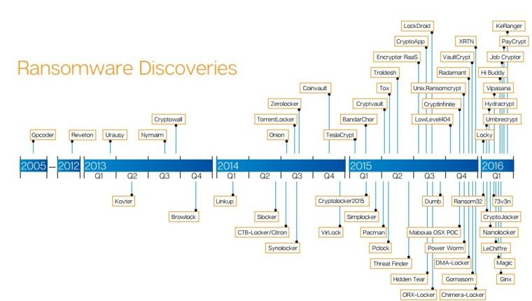 grafik perkembangan Ransomware