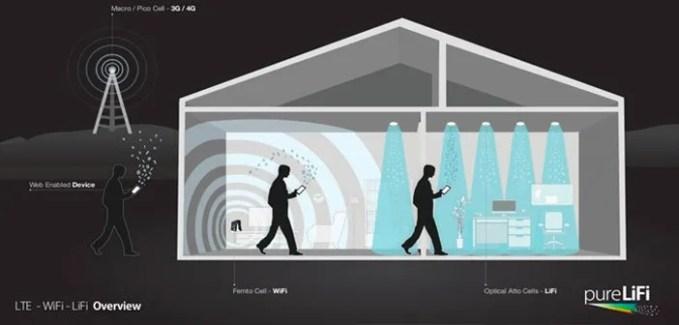 tecnologia per trasmettere dati senza fili
