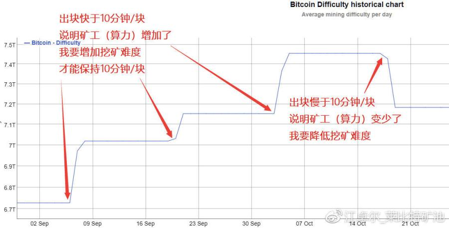 Bitcoin Diffculty Chart