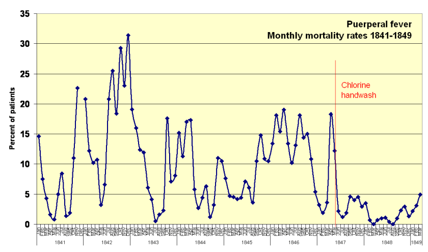 Monthly Mortality Rates 1841-1849