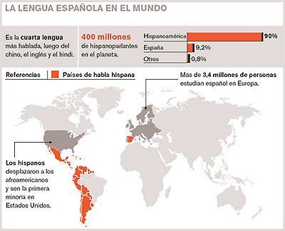 """No se puede mostrar la imagen """"https://i1.wp.com/leonardocastellano.blogia.com/upload/20060524185018-lengua-espanola-en-el-mundo-.jpg"""" porque contiene errores."""