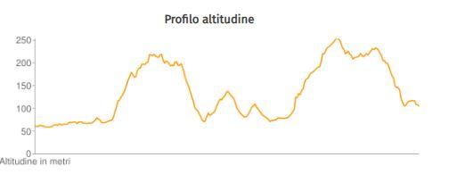 Altitude Profile sb
