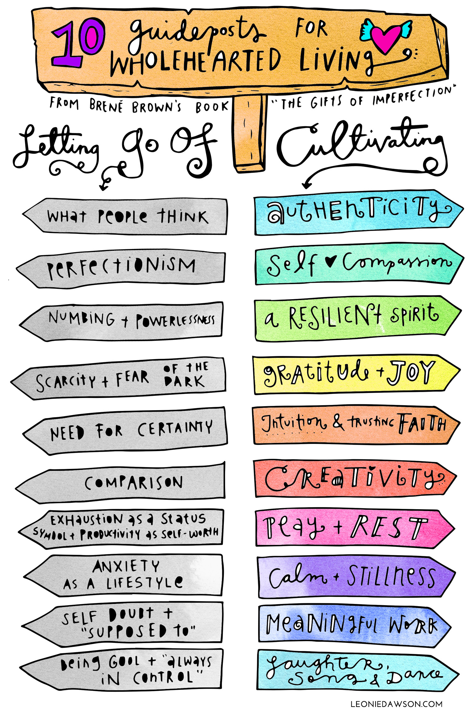 Free Poster Colouring Page Brene Brown S 10 Guideposts