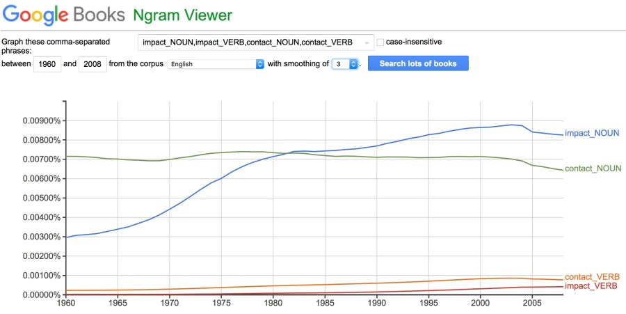 The promising decline and alarming rise of Contact and Impact as verbs