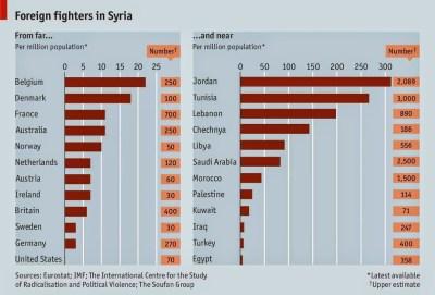 Estatisticas do New York Times sobre o numero de combatentes estrangeiros no ISIS