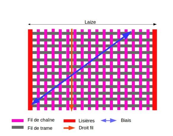 Représentation schématique du textile