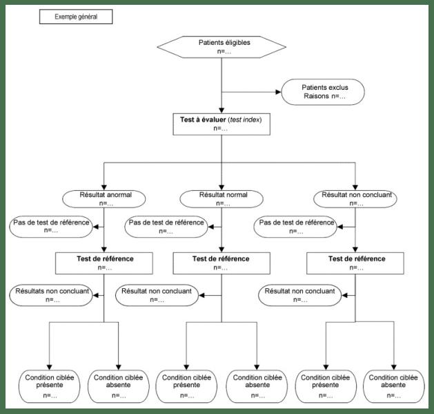 flow chart fr stard