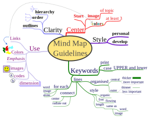 exemple de mindmap/carte heuristique