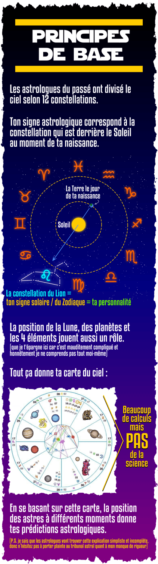 astrologie constellations signe solaire Zodiaque