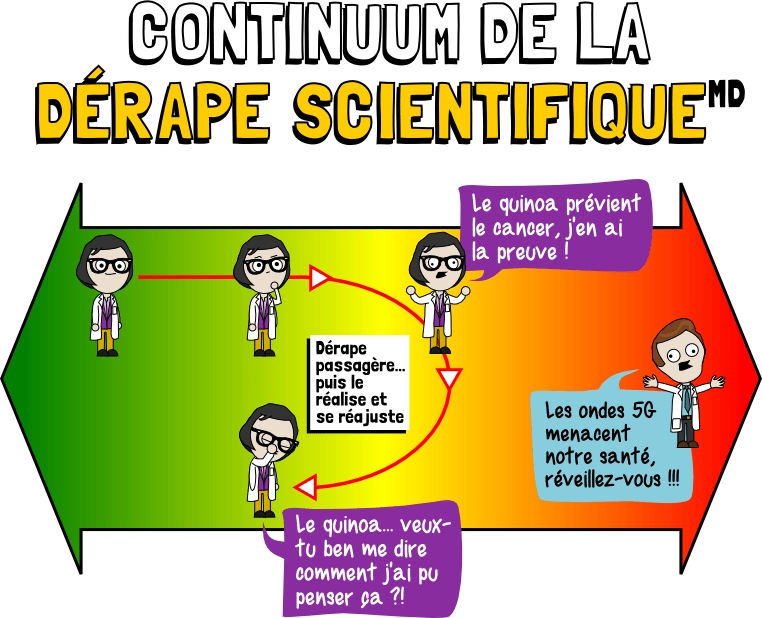 continuum dérape scientifique