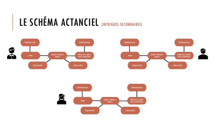 Schémas actanciels (intrigues secondaires)