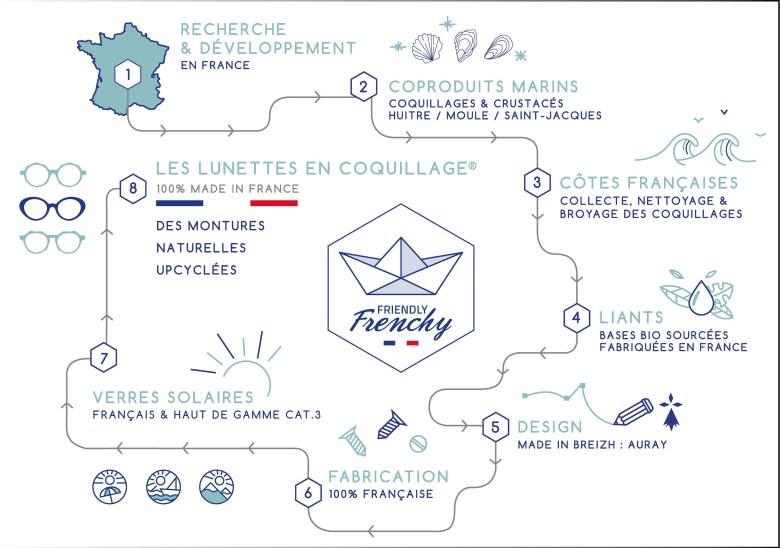 Des lunettes de soleil au parfum iodé, en production 100% française
