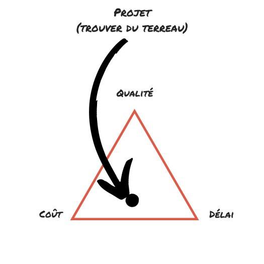 triangle-qualité-permaculture-projet