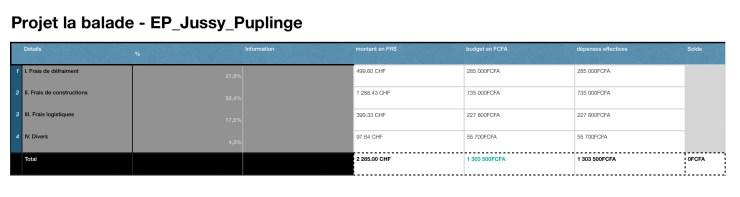 Tableau général du budget «La balade»