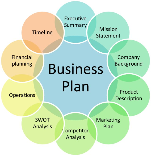 Writing Business Plan Examples Zee Business  Business